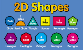 Image result for 2d shapes based on number of sides